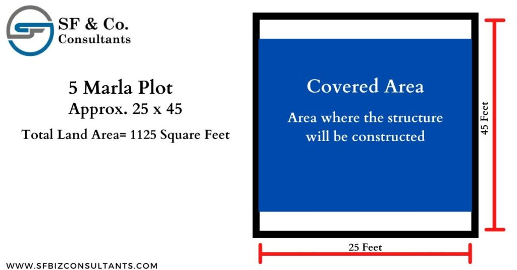 What is Covered Area and land area